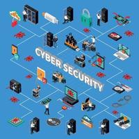 Ilustración de vector de diagrama de flujo isométrico de seguridad cibernética