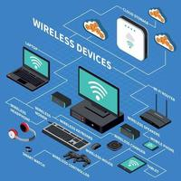 Wireless Devices Isometric Composition Vector Illustration