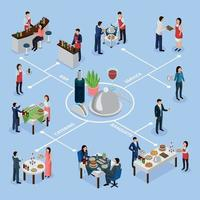 Catering Banquet Isometric Flowchart Vector Illustration