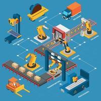 Industrial Machines Flowchart Composition Vector Illustration