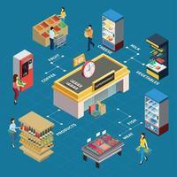 Grocery Store Isometric Flowchart Vector Illustration