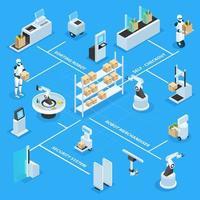 Automated Shops Isometric Flowchart Vector Illustration