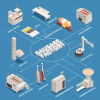 Sausage Factory Isometric Flowchart Vector Illustration