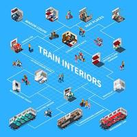 Train Interiors Isometric Flowchart Vector Illustration