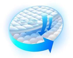 sistema de bloqueo de almohadilla que absorbe la humedad vector