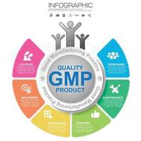 GMP Good Manufacturing Practice 6 heading of infographic template with sample text vector