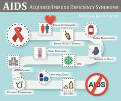 AIDS infographics  roadmap of AIDS transmission  symptoms  therapy  preventive  flat simple color style  gender sign and heart  syringe  blood bag  fetal  hiv  viral syndrome  etc vector