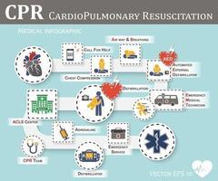 icono de reanimación cardiopulmonar rcp diseño plano soporte vital básico bls y soporte vital cardíaco avanzado acls desfibrilación por compresión de pecho boca a boca vector