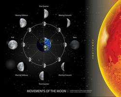 Movement of the Moon Vector illustration