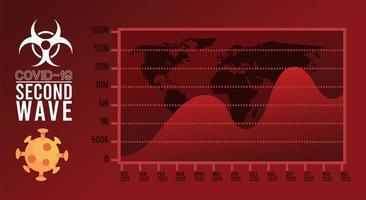 cartel de la segunda ola de la pandemia del virus covid19 con estadísticas y mapas de continentes vector