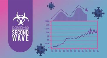 covid19 virus pandemic second wave poster with particles and statistics infographic vector