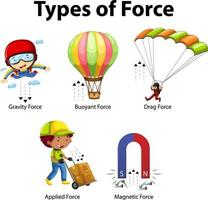 tipos de fuerza para niños póster educativo de física vector