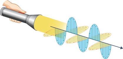 Diagram showing light electromagnetic wave vector
