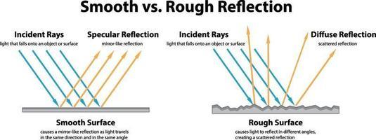 Diagram showing Smooth vs. Rough Reflection vector
