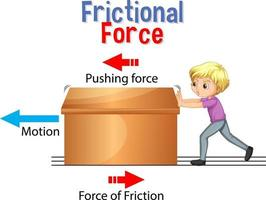 fuerza de fricción para la educación científica y física vector