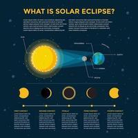 Modern Solar Eclipse Infographic vector