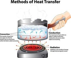 Diagram showing Methods of Heat Transfer vector
