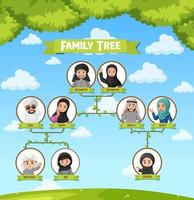 Diagram showing three generation of Arab family vector