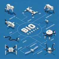Bio Robots Isometric Flowchart Vector Illustration