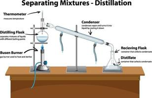 Diagram showing Distillation Separating Mixtures vector