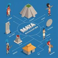 Maya Civilization Isometric Flowchart Vector Illustration