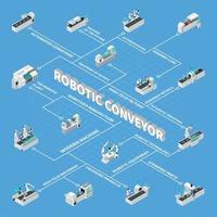 Ilustración de vector de diagrama de flujo isométrico de transportador robótico
