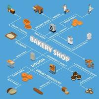 Bakery Isometric Design Concept Vector Illustration
