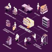 Bakery Equipment Isometric Flowchart Vector Illustration
