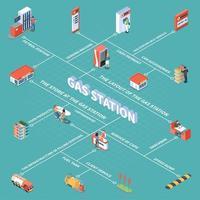 Gas Station Isometric Flowchart Vector Illustration