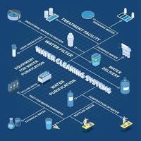 Ilustración de vector de diagrama de flujo isométrico de sistemas de limpieza de agua