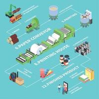 Paper Production Flowchart Vector Illustration