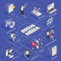 Social Media Isometric Flowchart Vector Illustration