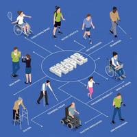 Disabled People Isometric Flowchart Vector Illustration