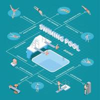 Ilustración de vector de diagrama de flujo isométrico de piscina pública