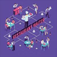 Ilustración de vector de diagrama de flujo isométrico de camarero de restaurante