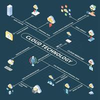 Cloud Technology Isometric Flowchart Vector Illustration