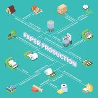 Paper Production Isometric Flowchart Vector Illustration