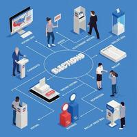 Elections Isometric Flowchart Vector Illustration