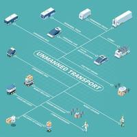 Driverless Vehicles Isometric Flowchart Vector Illustration