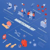 Isometric Nanotechnology Flowchart Vector Illustration