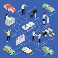 Car Dealership Flowchart Vector Illustration