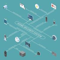 Home Security System Isometric Flowchart Vector Illustration