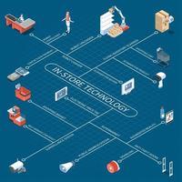 Shop Technology Isometric Flowchart Vector Illustration