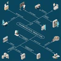Pharmaceutical Production Isometric Flowchart Vector Illustration