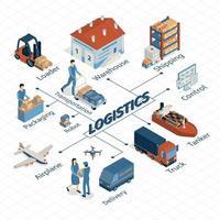 Logistics Isometric Flowchart Composition Vector Illustration