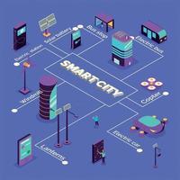 Isometric Smart City Flowchart Vector Illustration