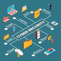 Cyber Security Isometric Flowchart Vector Illustration