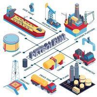 Ilustración de vector de composición de diagrama de flujo de la industria petrolera