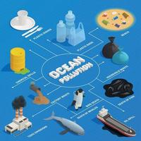 Ocean Pollution Isometric Flowchart Vector Illustration