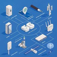 5G Technology Isometric Flowchart Vector Illustration